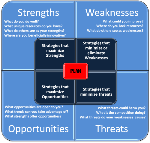 what are strengths and weaknesses of rational decision making Strengths and weaknesses of policy cycles politics the strengths of policy cycle as a tool in making a policy a tool to get more rational decision.