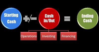 cash flow statement checkbook