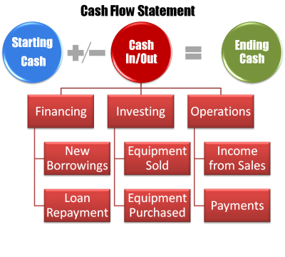 Cash Flow - Step 2