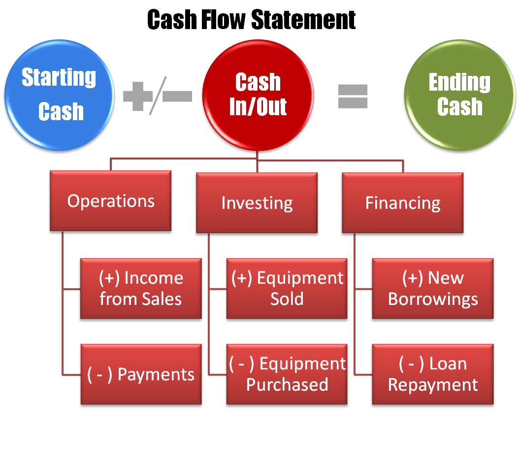 datapoints source will my business survive cash flow transactions