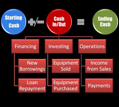 Cash Flow - Step 2